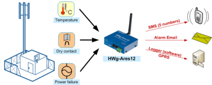 HWg-Ares_BTS_monitoring