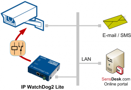 IP-WDT2-Lite_IP-Camera-WatchDog