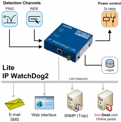 IP-WatchDog2-Lite_icons